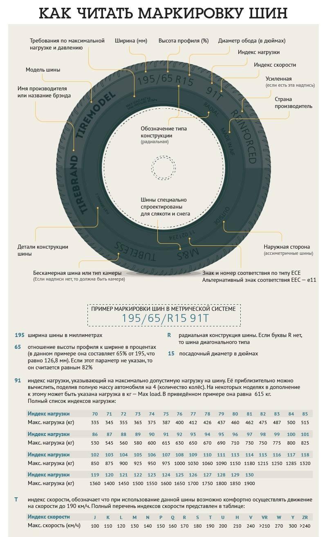 Маркировка шин для автомобилей - Инфографика
